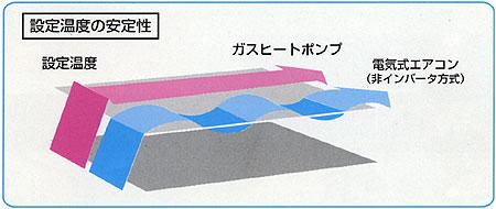 インバーター効果で快適冷暖房
